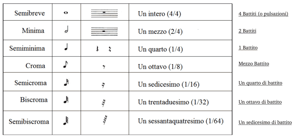 simboli note pause durata valore note
