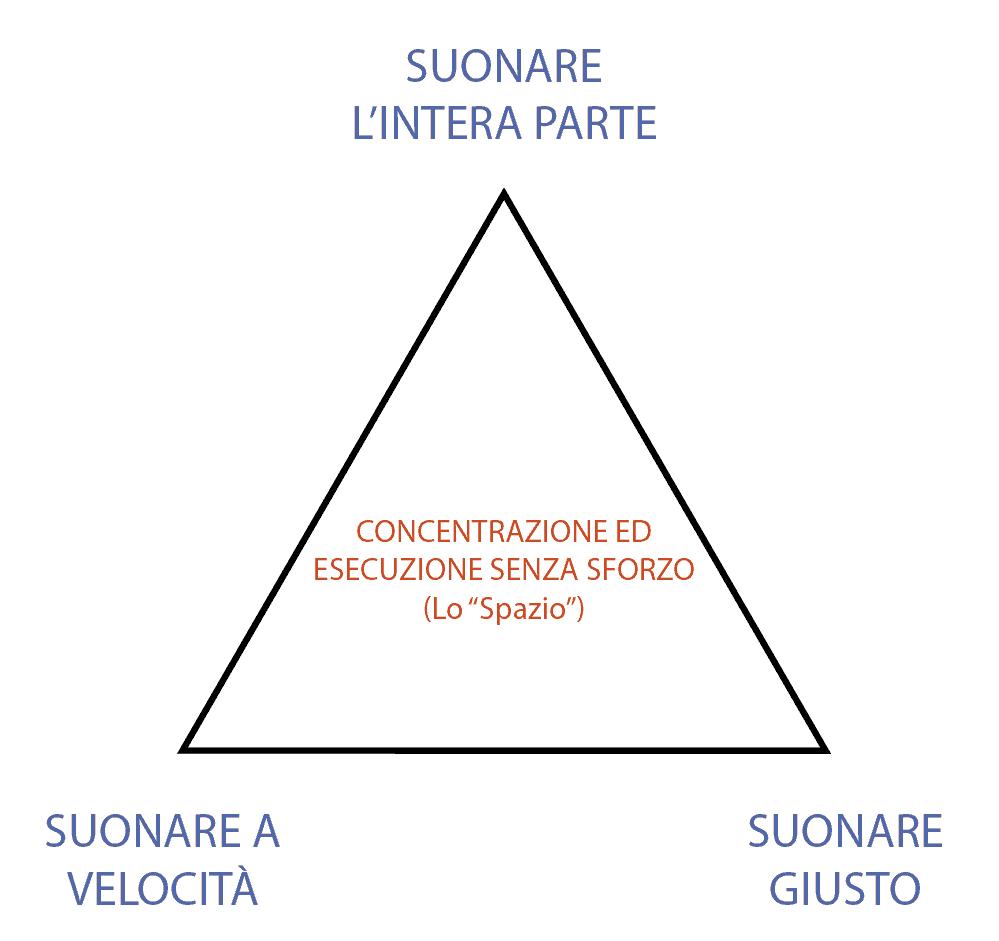 triangolo dell'apprendimento al pianoforte