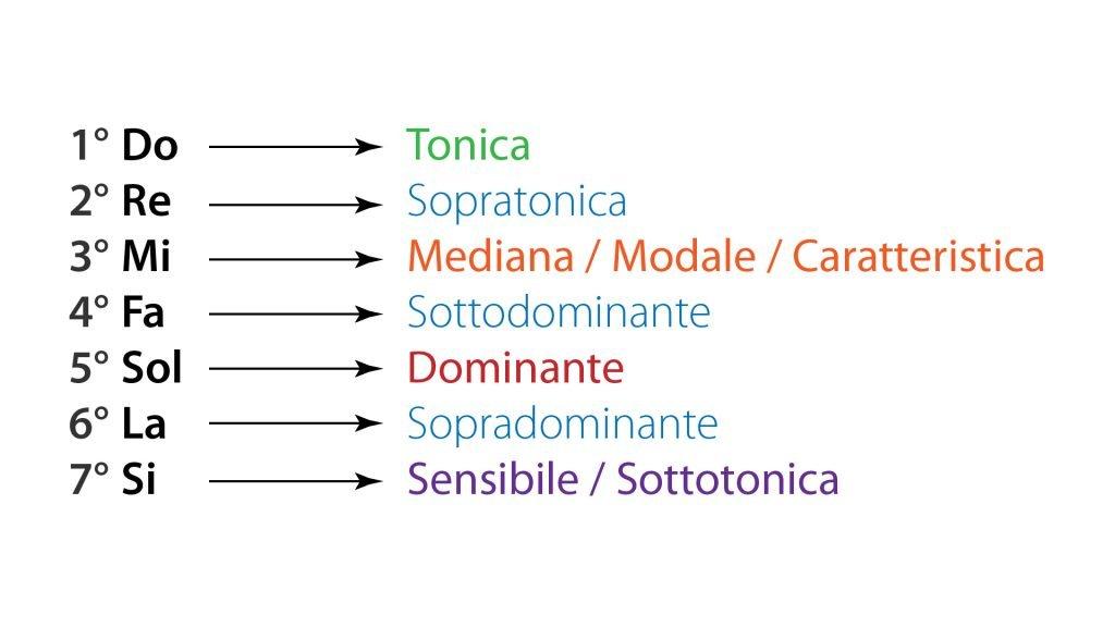 tonalità sistema tonale