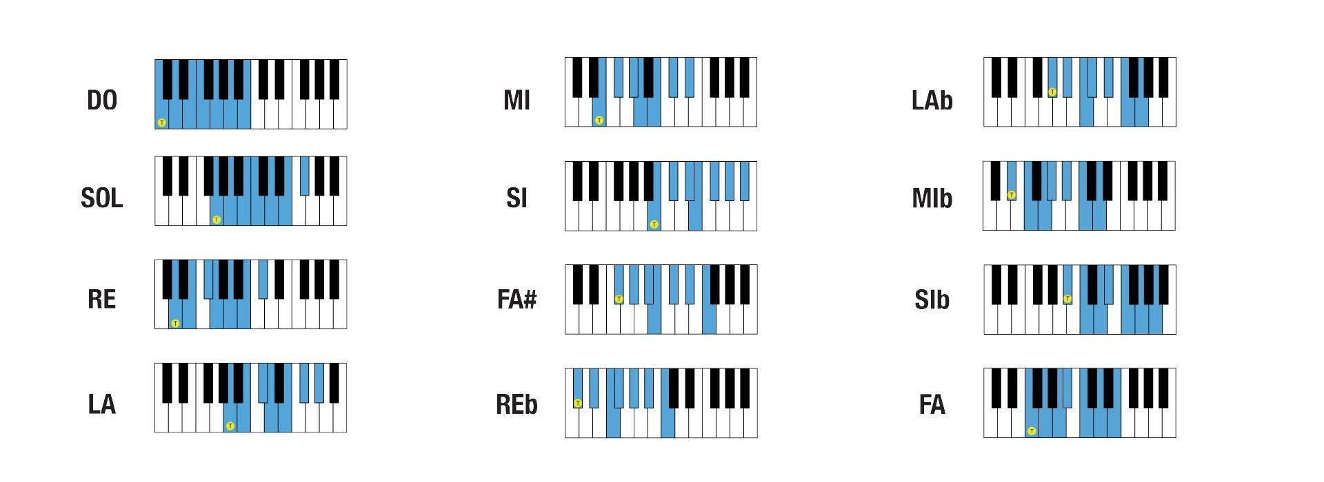 tutte le scale maggiori al pianoforte