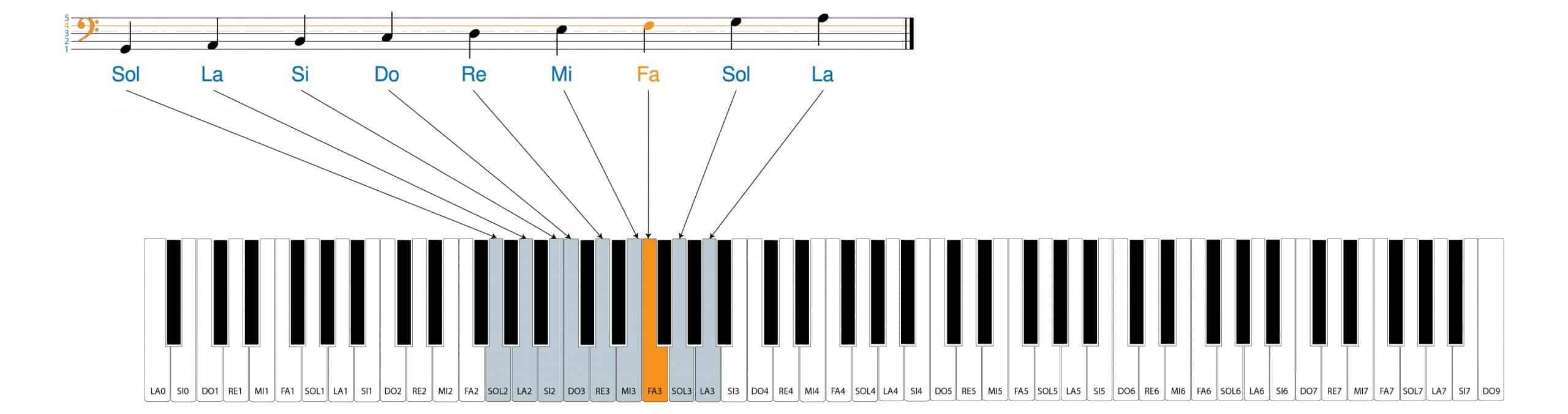 note della chiave di basso sul pianoforte