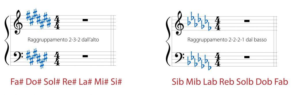 scrittura dei diesis e bemolle per la tonalità