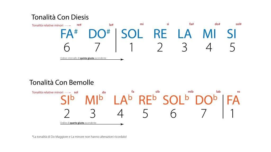 tonalità tabella alterazioni