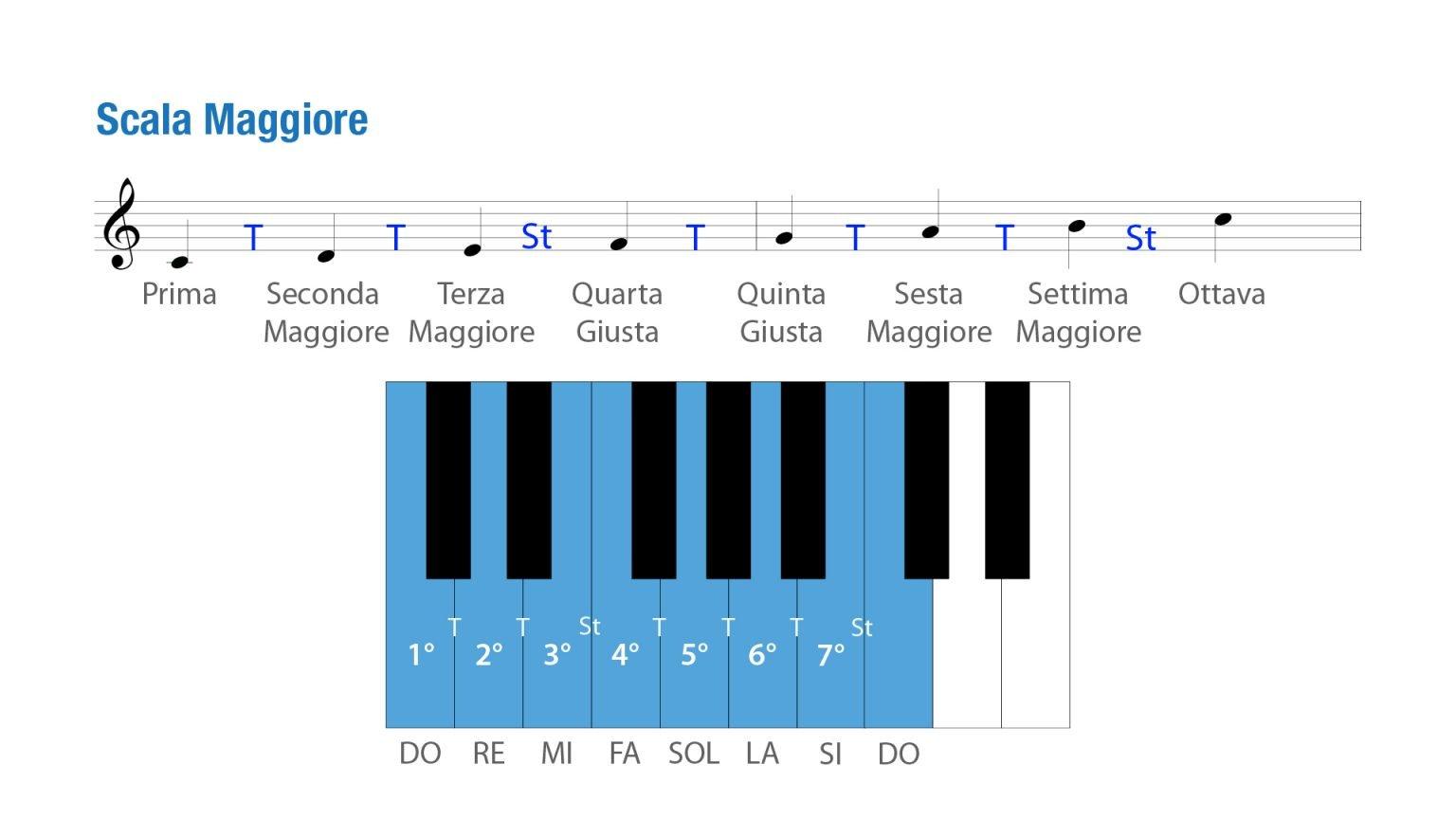 scala maggiore pianoforte