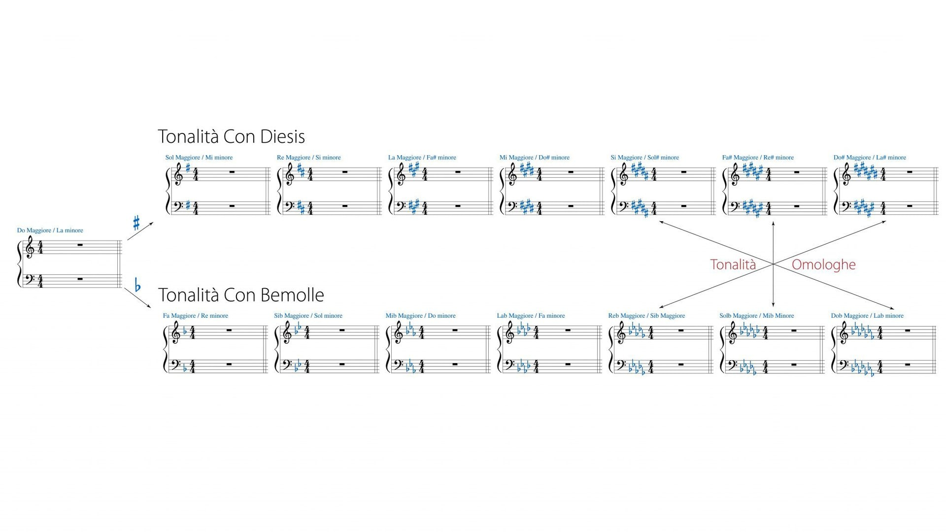tutte le tonalità al pianoforte